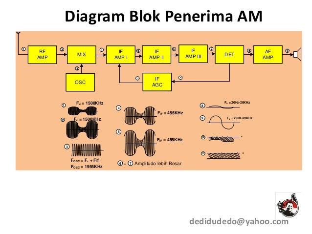 Modulasi 1 diagram blok penerima am ccuart Gallery