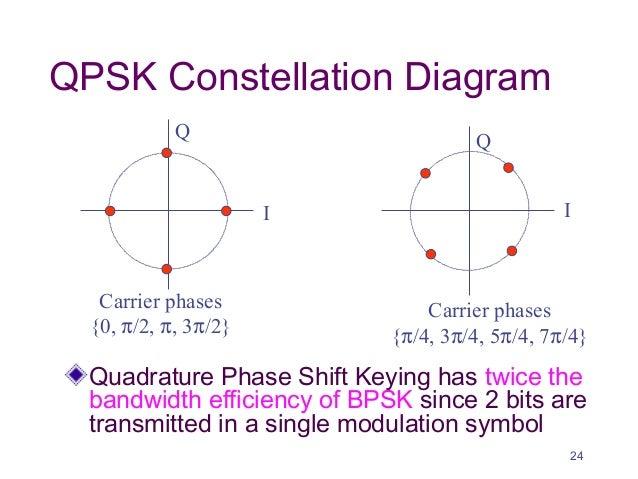Modulation 23 24 qpsk constellation diagram ccuart Gallery