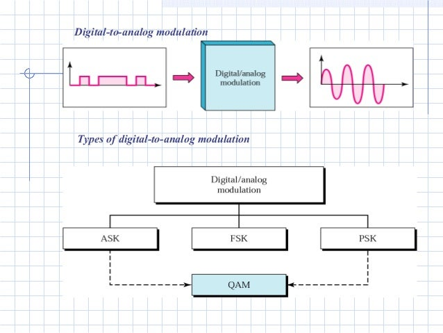 analog modulation In analog modulation technique, if the amplitude or duration or position of a pulse is varied in accordance with the instantaneous values of the baseband modulating signal, then such a technique is called as pulse amplitude modulation (pam) or pulse duration/width modulation (pdm/pwm), or pulse position modulation (ppm.