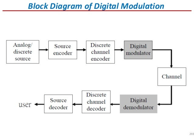 modulation-technology-8-638  Psk Block Diagram on block color, block figure, block making machine, block computer, block architecture, block light, block structures, block words, block cartoon, block outline, block messages, block shape, block letters, block construction, block drawing, block form, block code, block steps, block symbol, block poster,