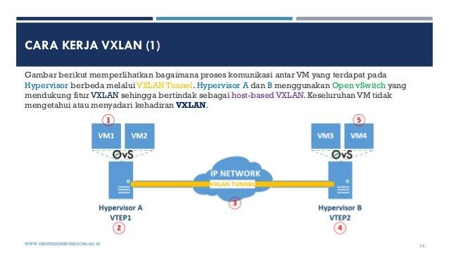CARA KERJA VXLAN (1) Gambar berikut memperlihatkan bagaimana proses komunikasi antar VM yang terdapat pada Hypervisor berb...