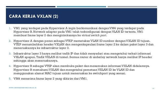 CARA KERJA VXLAN (2) 1. VM1 yang terdapat pada Hypervisor A ingin berkomunikasi dengan VM4 yang terdapat pada Hypervisor B...
