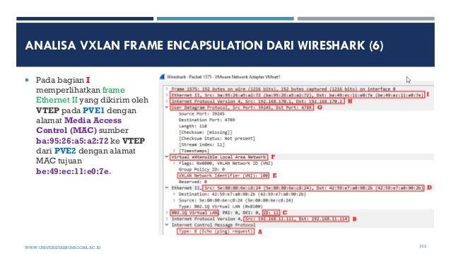 ANALISA VXLAN FRAME ENCAPSULATION DARI WIRESHARK (6)  Pada bagian I memperlihatkan frame Ethernet II yang dikirim oleh VT...