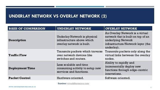 UNDERLAY NETWORK VS OVERLAY NETWORK (2) BASIS OF COMPARISON UNDERLAY NETWORK OVERLAY NETWORK Description Underlay Network ...