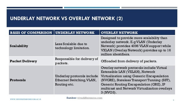 UNDERLAY NETWORK VS OVERLAY NETWORK (2) BASIS OF COMPARISON UNDERLAY NETWORK OVERLAY NETWORK Scalability Less Scalable due...
