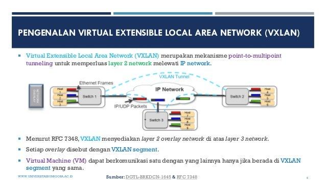 PENGENALAN VIRTUAL EXTENSIBLE LOCAL AREA NETWORK (VXLAN)  Virtual Extensible Local Area Network (VXLAN) merupakan mekanis...