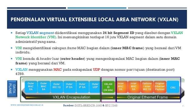 PENGENALAN VIRTUAL EXTENSIBLE LOCAL AREA NETWORK (VXLAN)  Setiap VXLAN segment diidentifikasi menggunakan 24 bit Segment ...