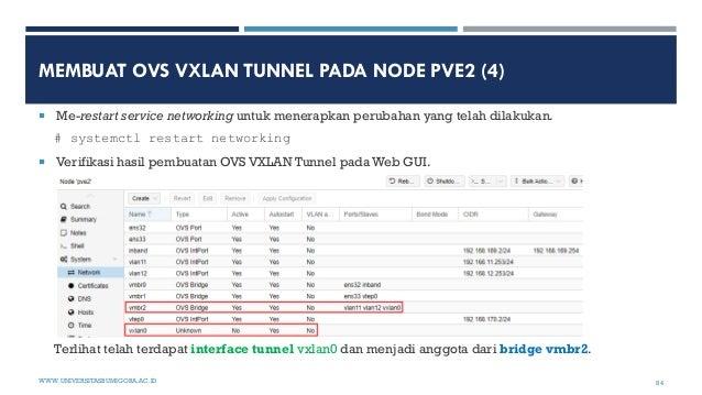 MEMBUAT OVS VXLAN TUNNEL PADA NODE PVE2 (4)  Me-restart service networking untuk menerapkan perubahan yang telah dilakuka...