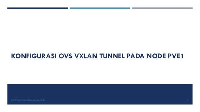 KONFIGURASI OVS VXLAN TUNNEL PADA NODE PVE1 WWW.UNIVERSITASBUMIGORA.AC.ID 85