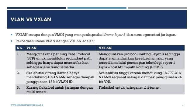 VLAN VS VXLAN WWW.UNIVERSITASBUMIGORA.AC.ID 9  VXLAN serupa dengan VLAN yang mengenkapsulasi frame layer 2 dan mensegment...