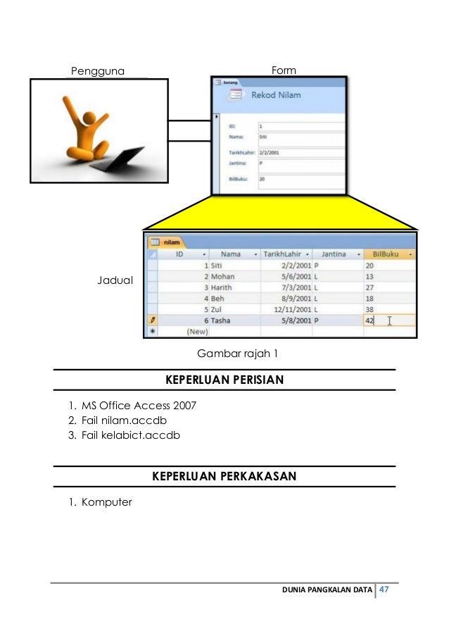 Pengguna Form  DUNIA PANGKALAN DATA 47  Gambar rajah 1  KEPERLUAN PERISIAN  Jadual  1. MS Office Access 2007  2. Fail nila...