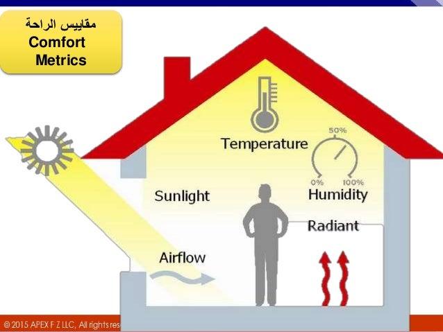 Module 0 Balancing Human Comfort Amp Energy Management