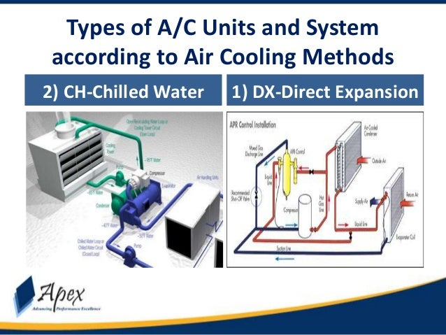 Module 1 3 Types Of Ac Units Hvac Apex