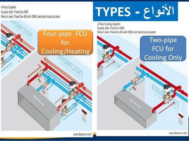 Module 13 Types Of Ac Unitshvacapex on central heating cooling unit
