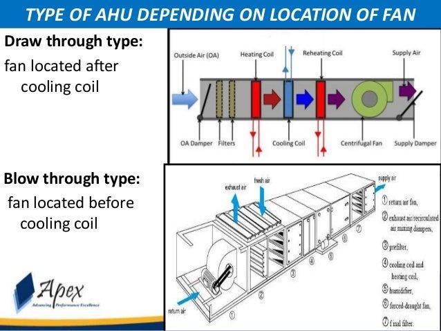 Module 1 3 Types Of Ac Units Hvac Apex