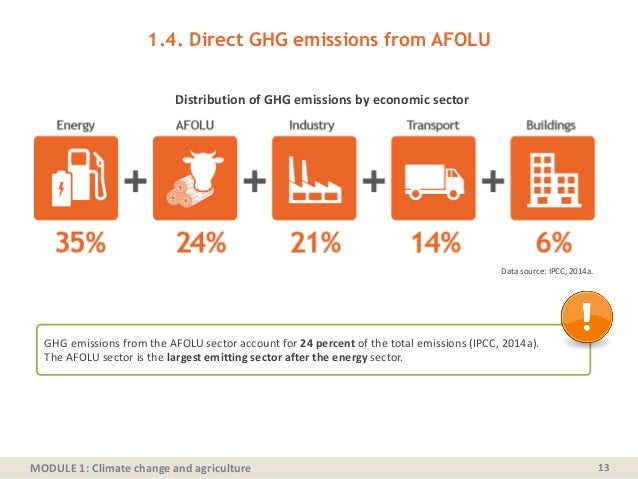 MODULE 1: Climate change and agriculture 1.4. Direct GHG emissions from AFOLU 13 Data source: IPCC, 2014a. Distribution of...