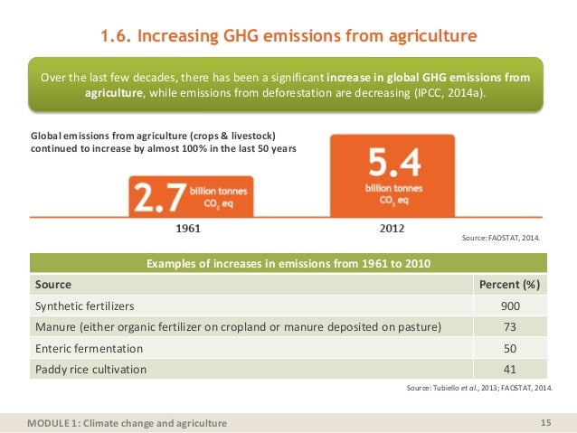 MODULE 1: Climate change and agriculture 1.6. Increasing GHG emissions from agriculture 15 Source: FAOSTAT, 2014. Examples...