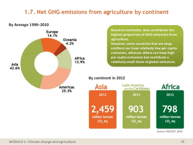MODULE 1: Climate change and agriculture 1.7. Net GHG emissions from agriculture by continent 16 By Average 1990–2010 By c...