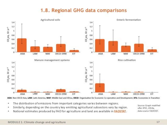 MODULE 1: Climate change and agriculture 17 • The distribution of emissions from important categories varies between regio...