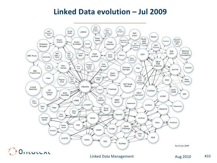 Linked Data evolution – Jul 2009               Linked Data Management   Aug 2010   #10