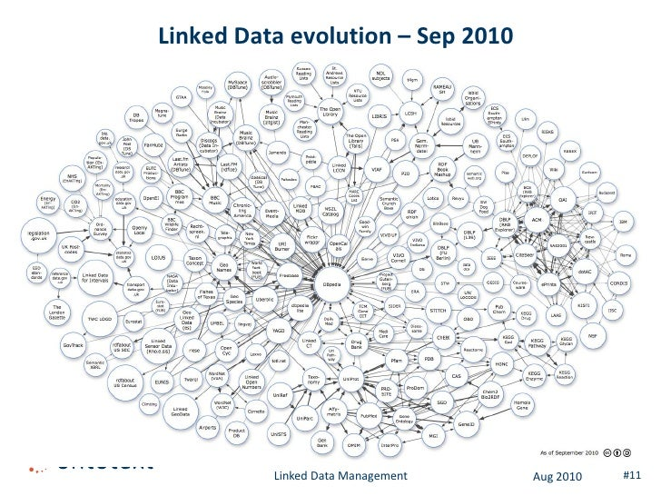 Linked Data evolution – Sep 2010               Linked Data Management   Aug 2010   #11