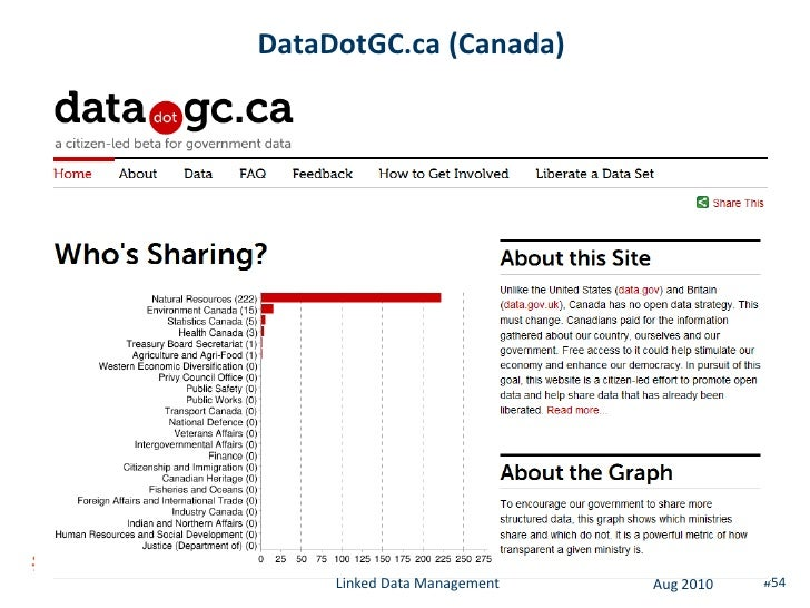 Linked Data – open issues (2)  • Querying of linked data is slow    – Data is distributed on the web       • Federated SPA...