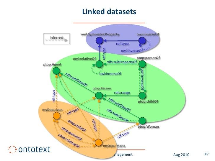 Linked datasets                      owl:SymmetricProperty                     owl:inverseOf     inferred                 ...