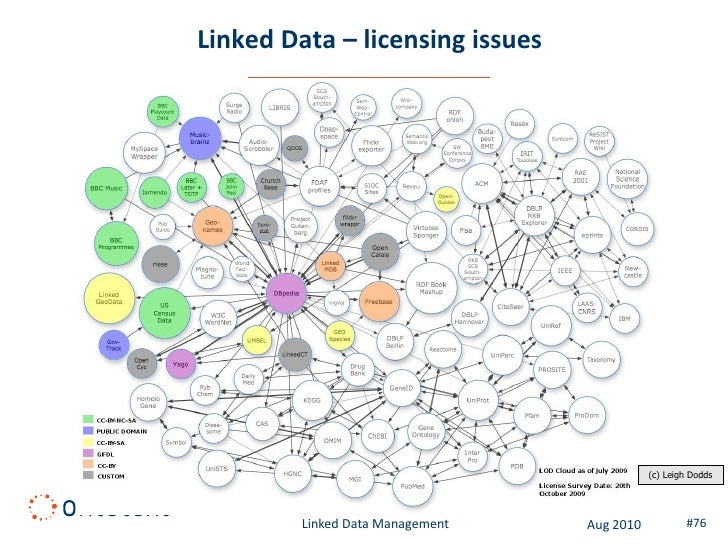 Linked Life Data – Complex Cross-domain Query  filter human                                                    Physiologic...