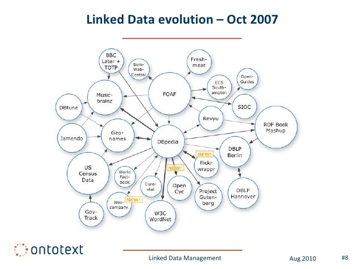 Linked Data evolution – Oct 2007               Linked Data Management   Aug 2010   #8