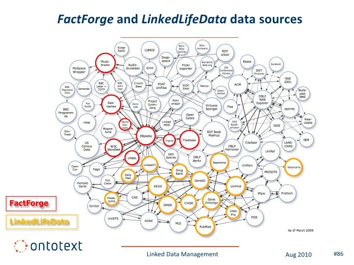 Summary of this module (2)  • As of Sep 2010 the Linked Open Data cloud includes   180+ interlinked datasets with 20+ bill...