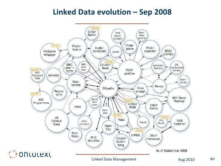 Linked Data evolution – Sep 2008               Linked Data Management   Aug 2010   #9