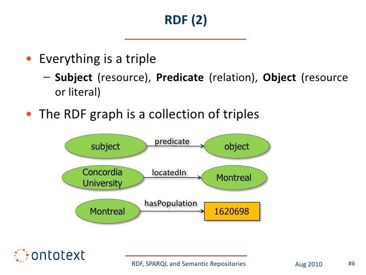 RDF, SPARQL and Semantic Repositories