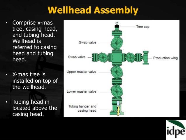 Fundamentals Of Petroleum Engineering Module 6