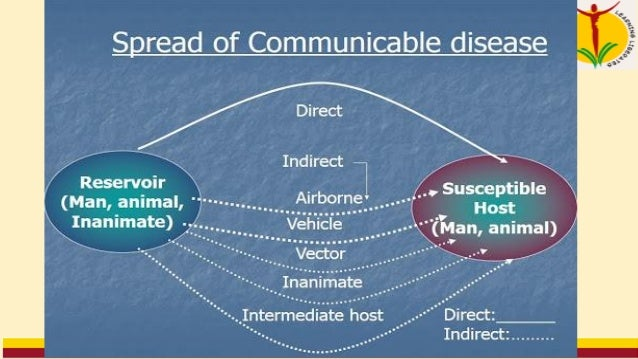 Chain of Disease Transmission • Infectious agent is the pathogen (germ) that causes diseases • Reservoir includes places i...