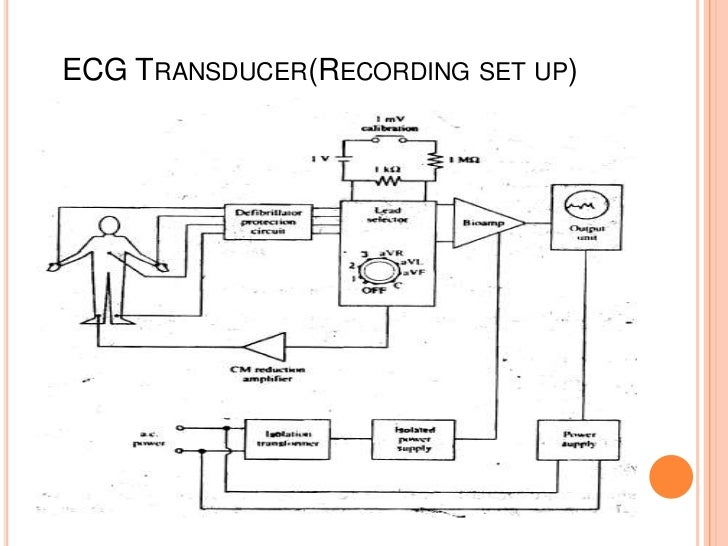 biomedical engineering mod 1 rh slideshare net Basic Computer Block Diagram Endoscopy Block Diagram