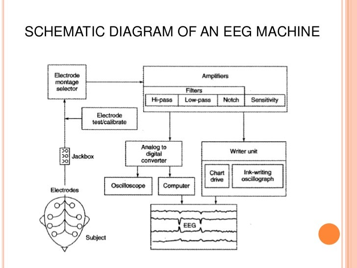 biomedical engineering mod 1 rh slideshare net block diagram of digital camera block diagram of electronic breaker circuit