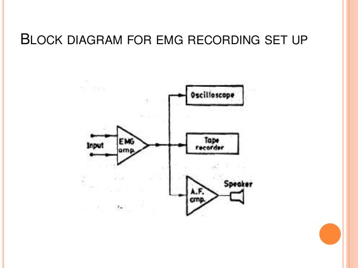 block diagram of emg – ireleast,Block diagram,Block Diagram Of Emg