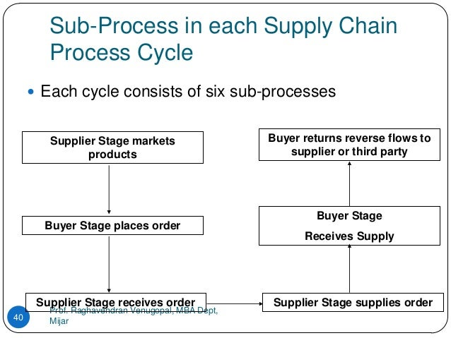 supply chain management of hero cycle Reverse supply chain is a cycle of recovery for the products and materials used  by the customers but can be returned to the chain performing some operations.