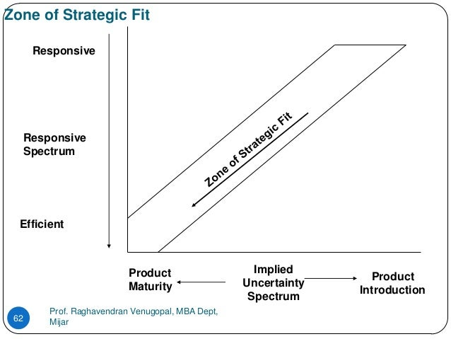 zone of strategic fit Strategic fit definition: (in business) the degree to which the activities of different sections of a business or | meaning, pronunciation, translations and examples.
