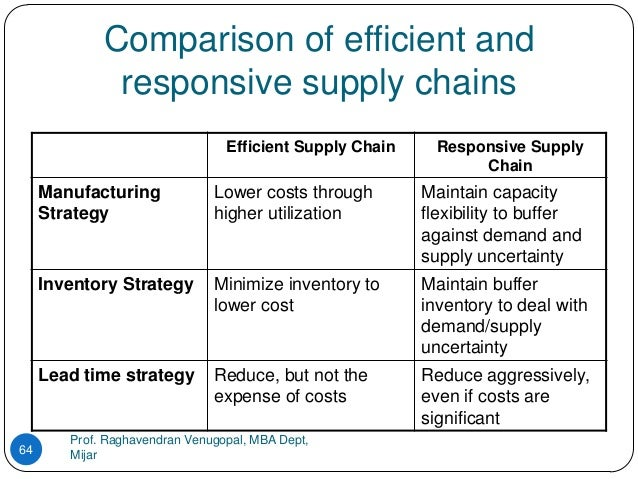responsiveness vs efficiency in supply chain management An efficient supply chain is distinguished by longer production lead-times, high set-up costs, and larger batch sizes that allow the efficient firm to produce at a low unit cost, but often at the.