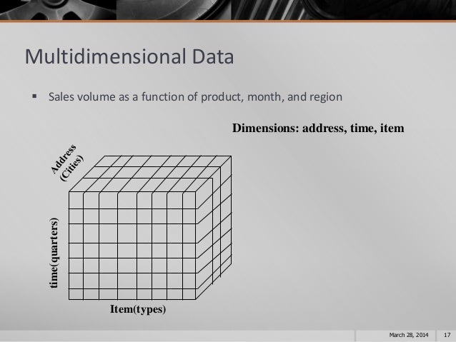 olap data mining warehousing data marts essay Home data warehouse basic database services olap services data marts: srdb course anaysis system data mining/statistical analysis.