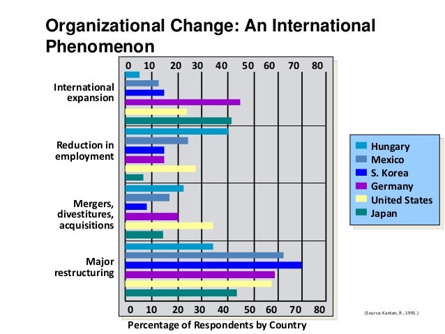 organisation change of nokia Making organizational change work is not easy let these five successful change management stories inspire your company's own change initiatives  nokia in july 2012, shares of nokia were trading below $2 — far off from their highs of nearly $60 in 2000 and nearly $40 in 2007 at the time of this writing, the shares have somewhat.