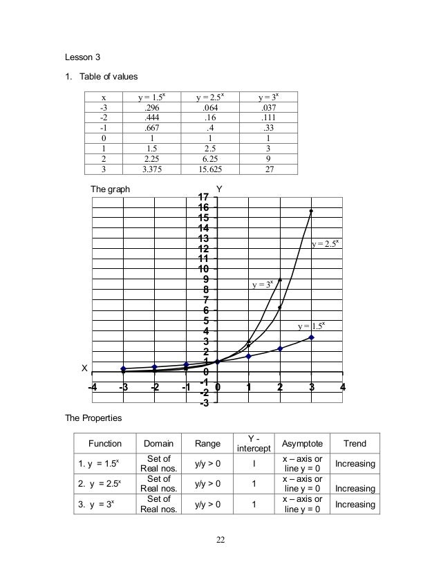 Module1 exponential functions