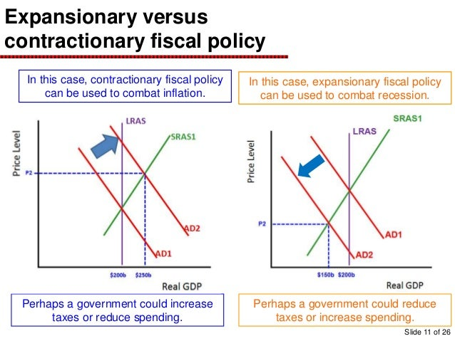 Government And Fiscal Policy