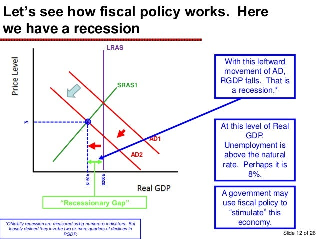 the use of fiscal policies by the government In 1981, the tax changes voted by congress were given the name of economic recovery tax act this clearly shows that the government uses taxes as a method of.