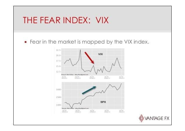 Fear index forex