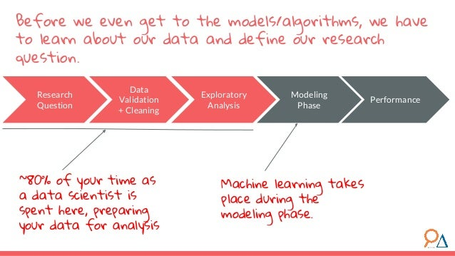 Before we even get to the models/algorithms, we have to learn about our data and define our research question. Research Qu...