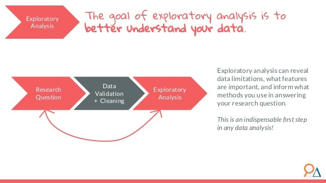 The goal of exploratory analysis is to better understand your data. Research Question Exploratory Analysis Data Validation...