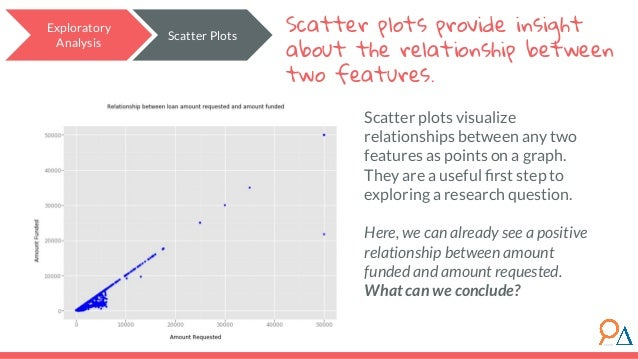 Exploratory Analysis Scatter Plots Scatter plots provide insight about the relationship between two features. Scatter plot...