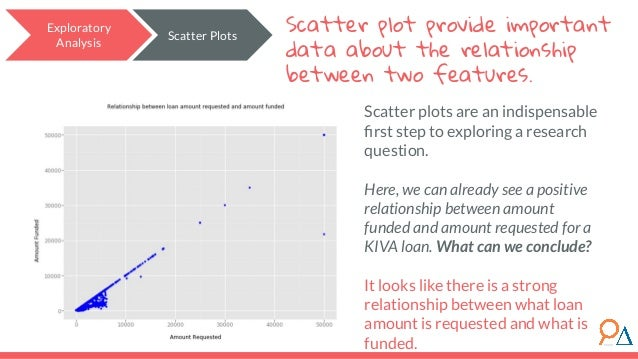 Scatter plots are an indispensable first step to exploring a research question. Here, we can already see a positive relatio...
